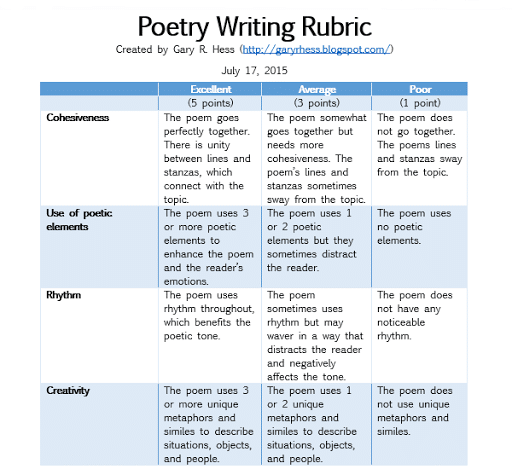 poetry writing rubric middle school to college. Black Bedroom Furniture Sets. Home Design Ideas